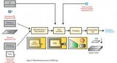 标签制作课程建设方案